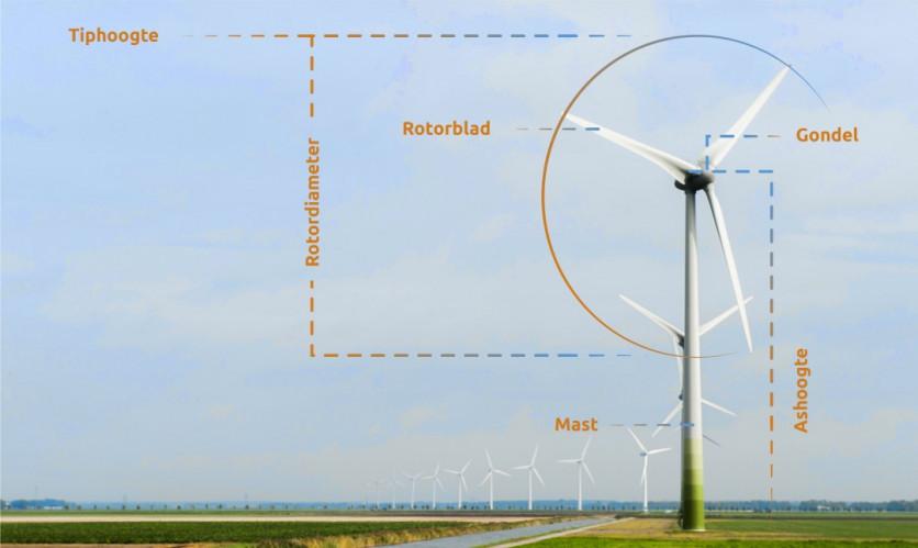 Onderdelen windmolen